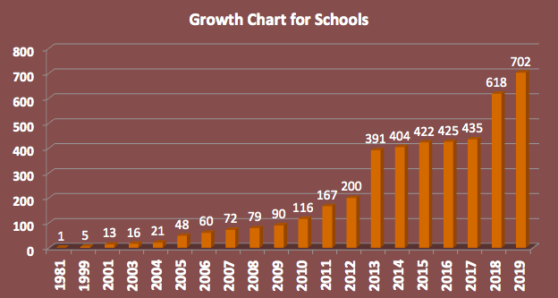 art of living free schools in growth chart